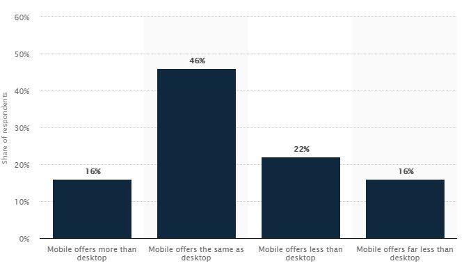 El 38 % de las tiendas online mobile ofrecen menos funcionalidades que la versión de escritorio. (Fuente: Statista)