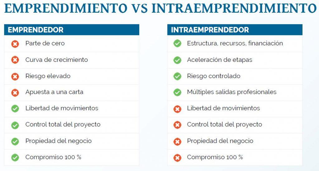 diferencias emprendedor intraemprendor