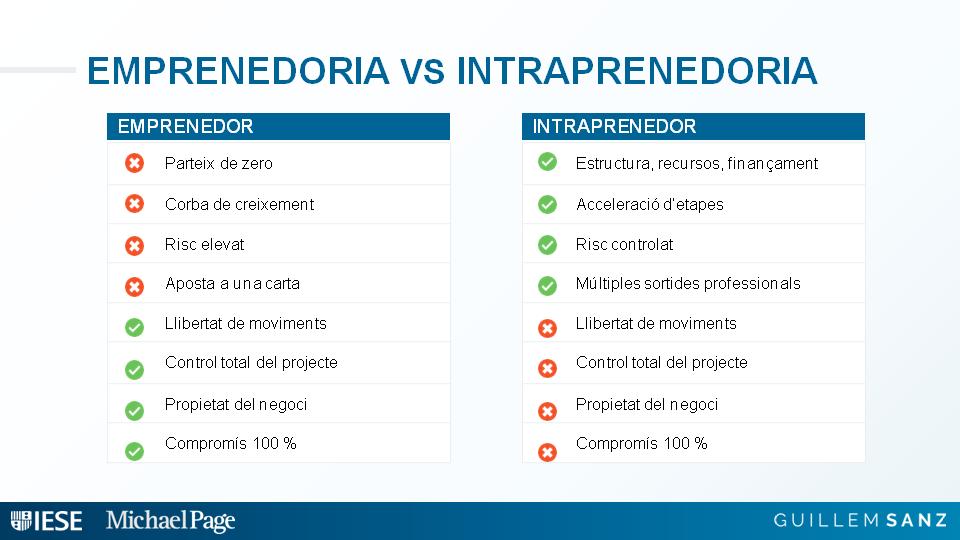 diferencia emprenedor intraprenedor