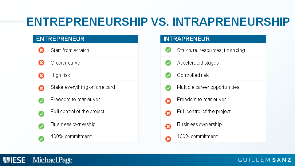 differences entrepreneur intrapreneur